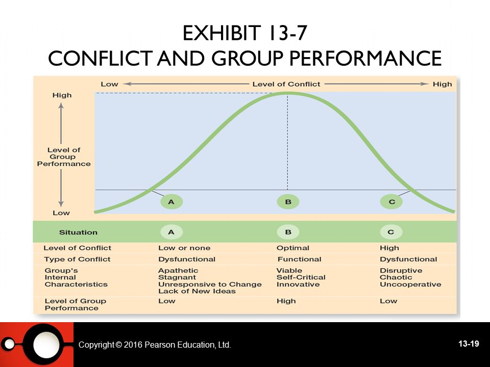 Exhibit 13-7 Conflict and Group Performance