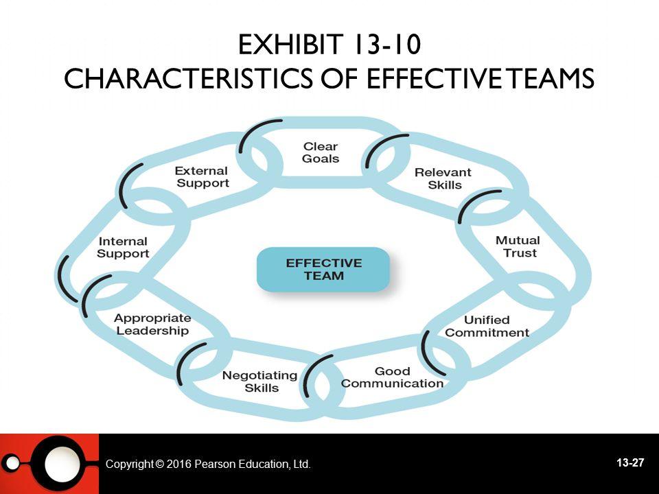 Exhibit 13-10 Characteristics of Effective Teams