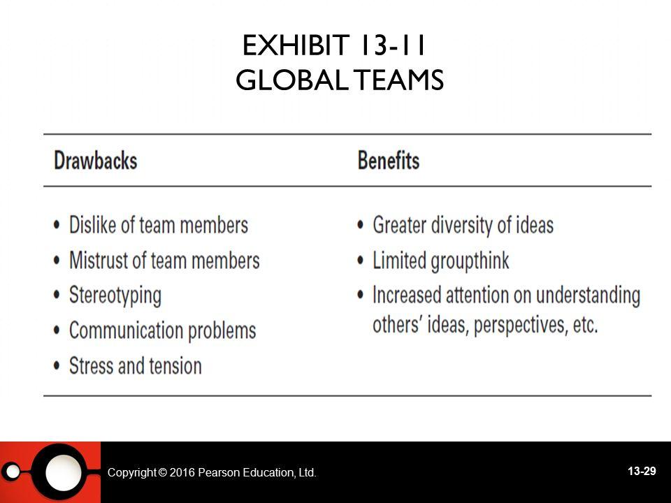 Exhibit 13-11 Global Teams
