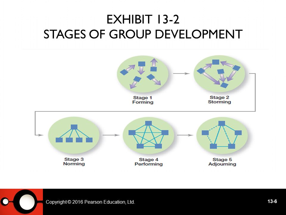Exhibit 13-2 Stages of Group Development