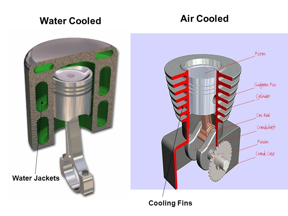16kw Air Cooled Water Cooler : The cooling system reasons for ppt video online download