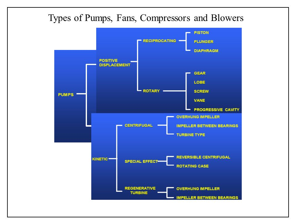 Types Of Blowers : Fluidic and microfluidic pumps micropumps compressors