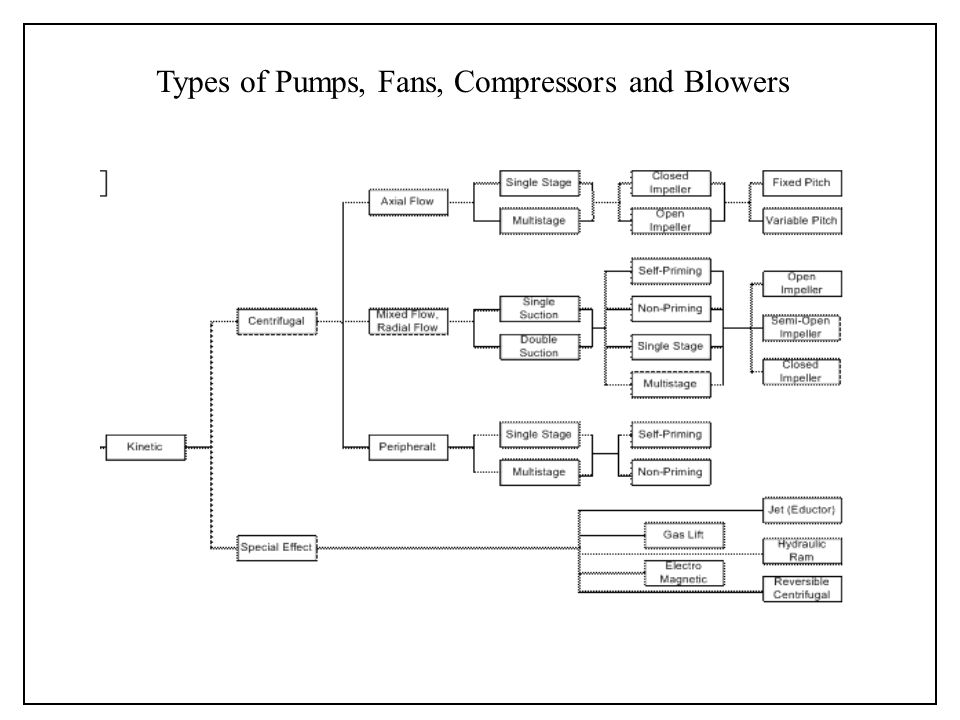 Types Of Fans And Blowers : Fluidic and microfluidic pumps micropumps compressors