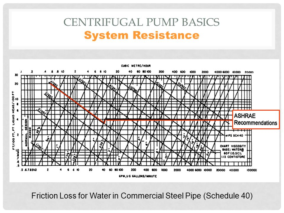 Centrifugal Pumps Design Performance Ir N Jayaseelan  sc 1 st  Acpfoto & 8 Schedule 40 Steel Pipe - Acpfoto