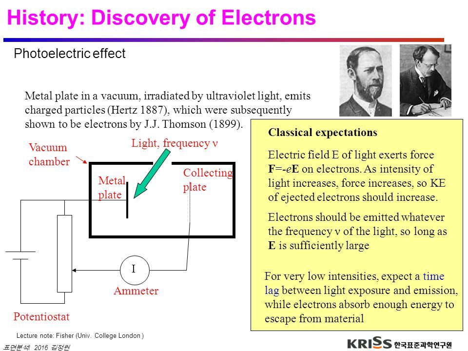History: Discovery of Electrons