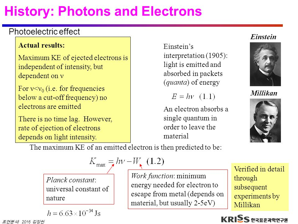 History: Photons and Electrons