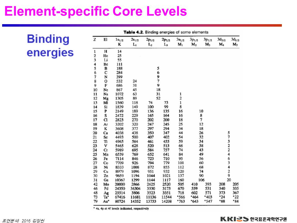 Element-specific Core Levels