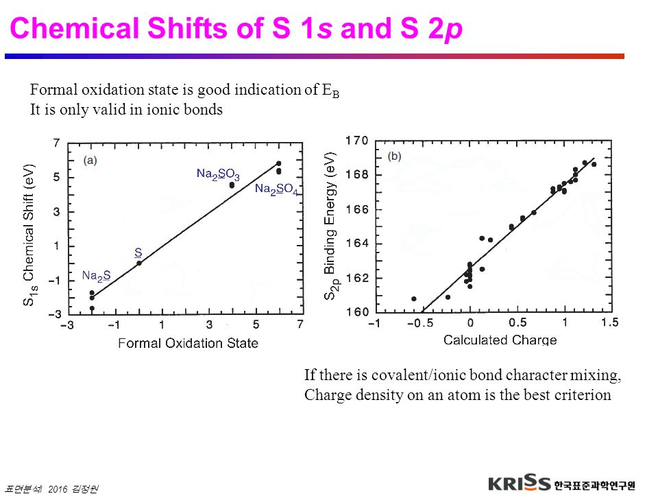 Chemical Shifts of S 1s and S 2p