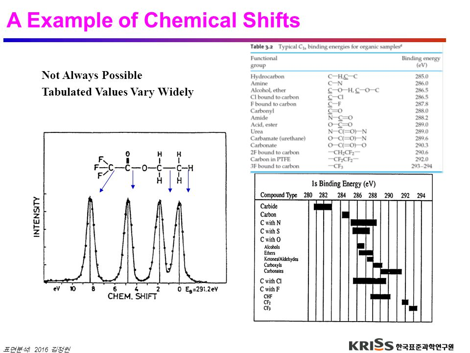 A Example of Chemical Shifts
