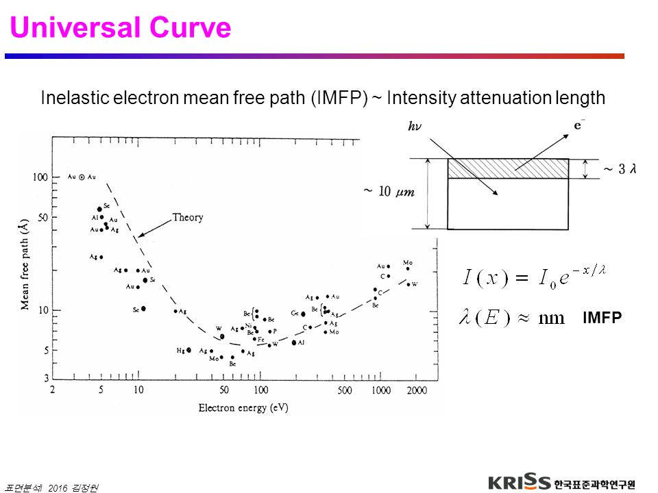 Universal Curve Inelastic electron mean free path (IMFP) ~ Intensity attenuation length IMFP