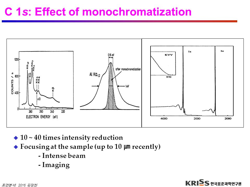 C 1s: Effect of monochromatization