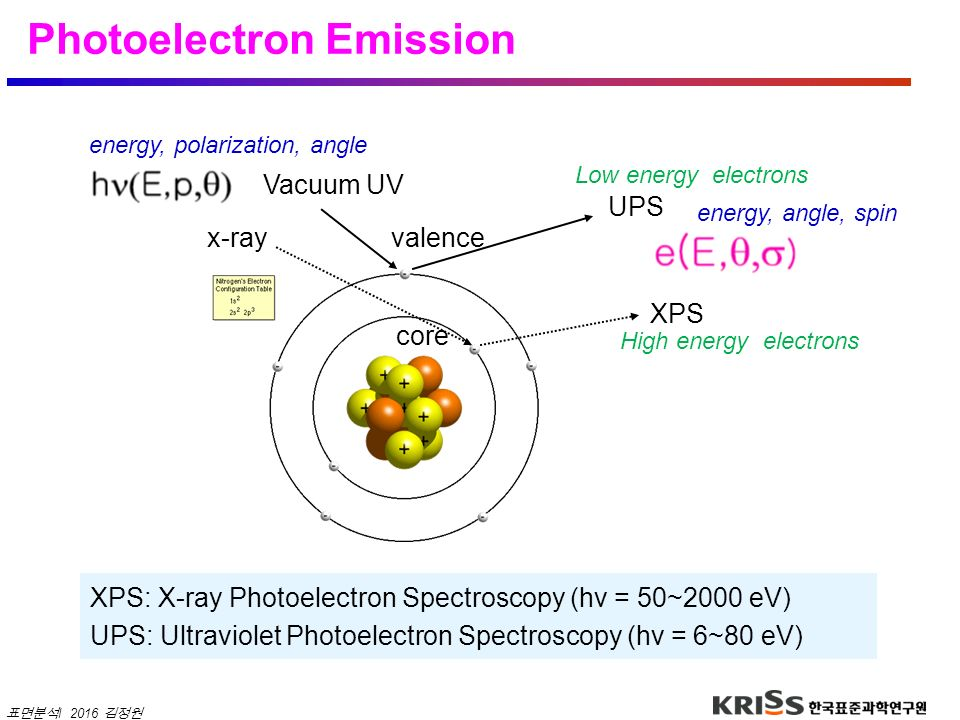 Photoelectron Emission