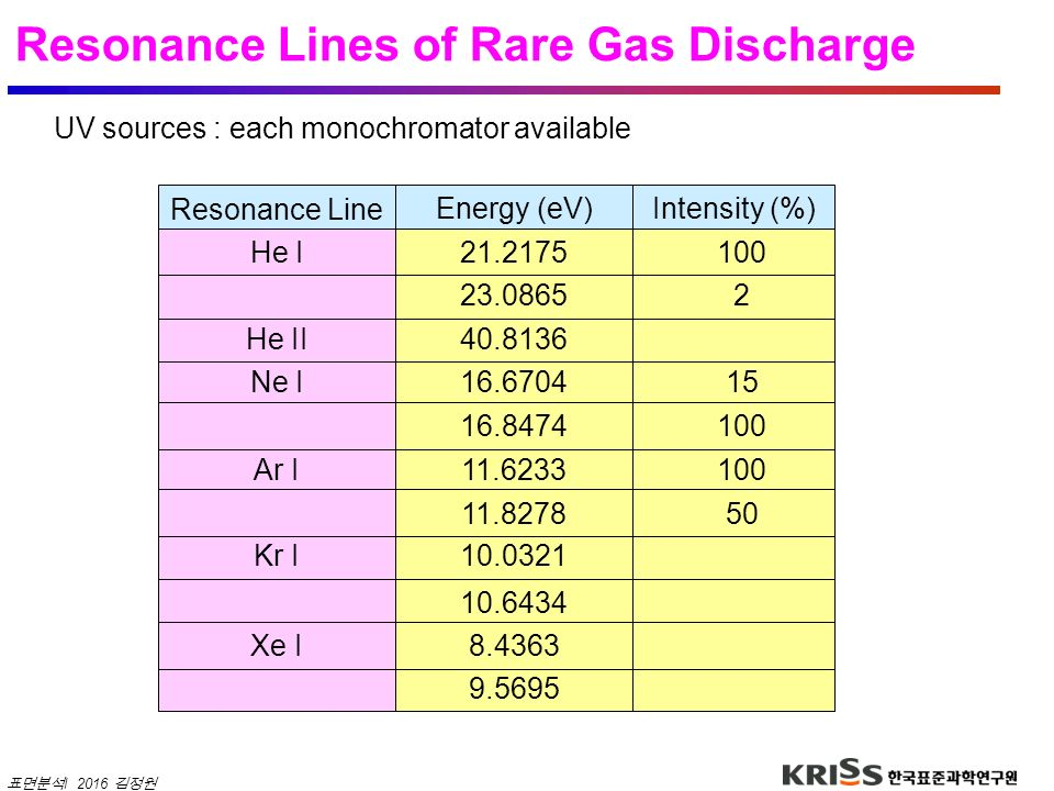 Resonance Lines of Rare Gas Discharge