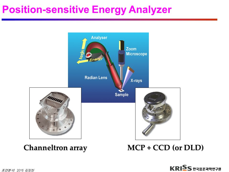 Position-sensitive Energy Analyzer