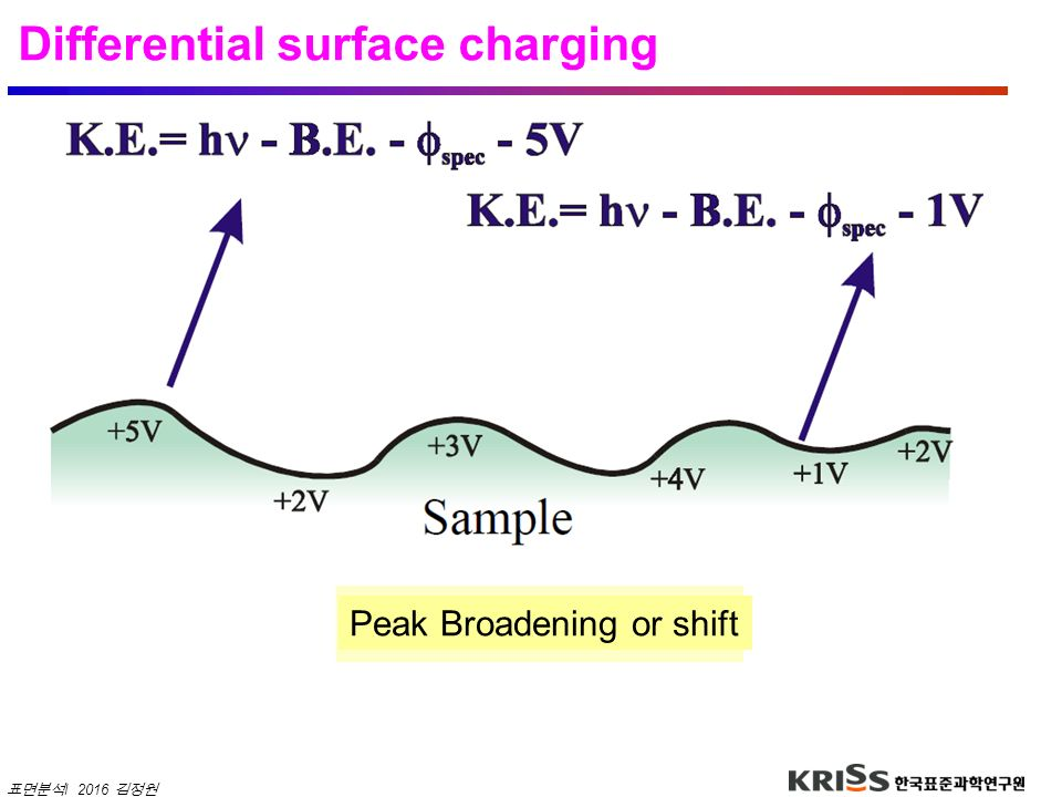 Differential surface charging