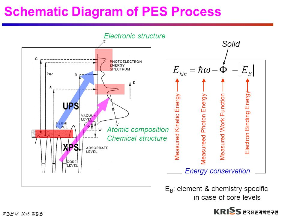 Schematic Diagram of PES Process
