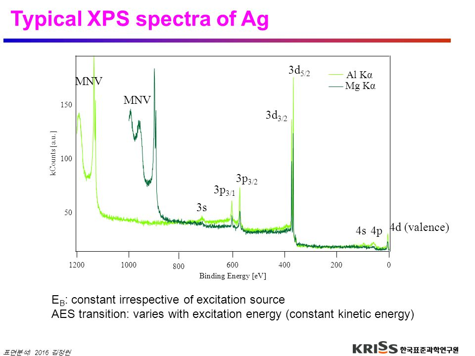 Typical XPS spectra of Ag