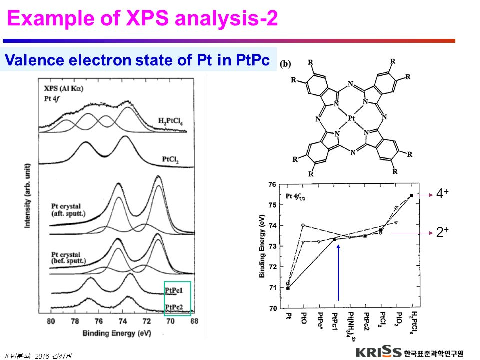 Example of XPS analysis-2