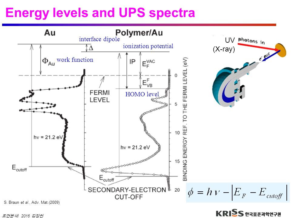 Energy levels and UPS spectra