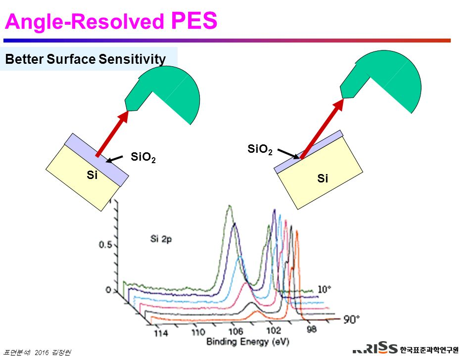Angle-Resolved PES Better Surface Sensitivity SiO2 SiO2 Si Si