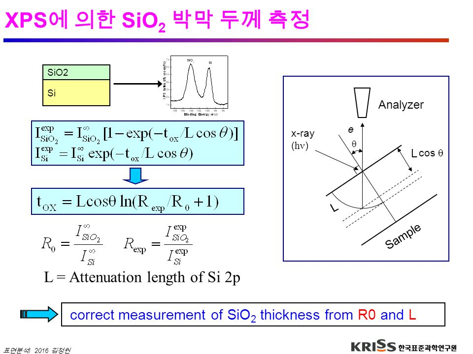 XPS에 의한 SiO2 박막 두께 측정 L = Attenuation length of Si 2p