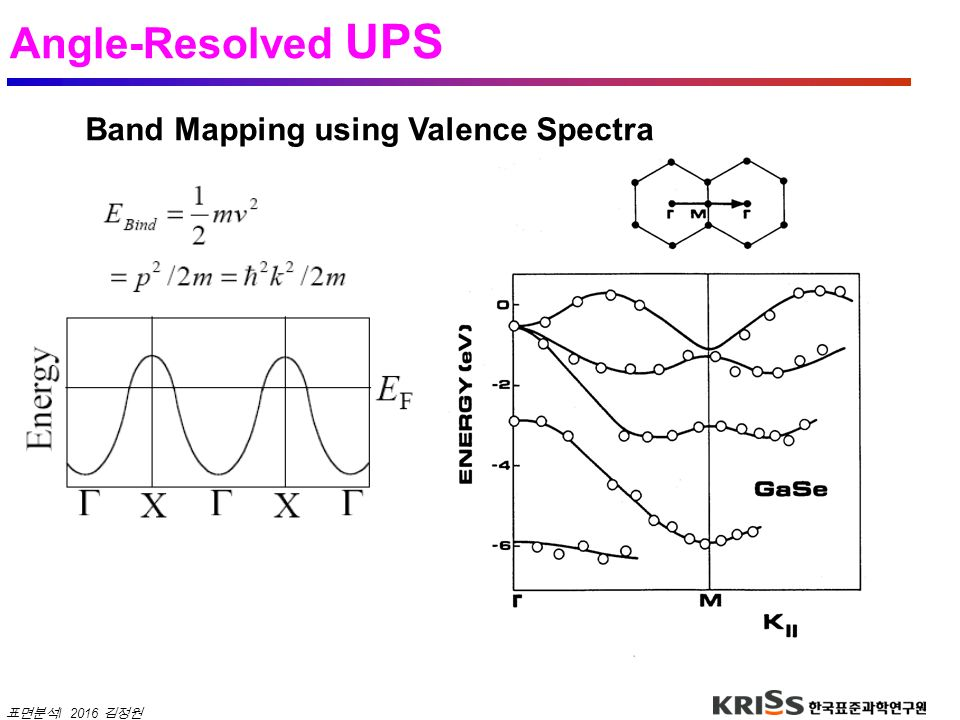 Angle-Resolved UPS Band Mapping using Valence Spectra