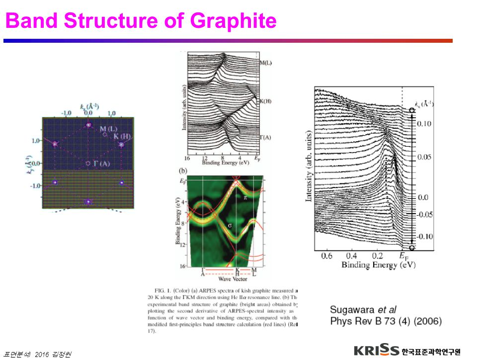 Band Structure of Graphite