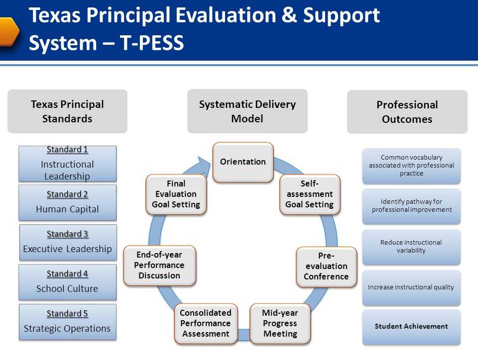 evaluation of the texas education system Article shared by evaluation is the pivot of educational system goals or aims are only cherished desires which decorate the reports of education commission.