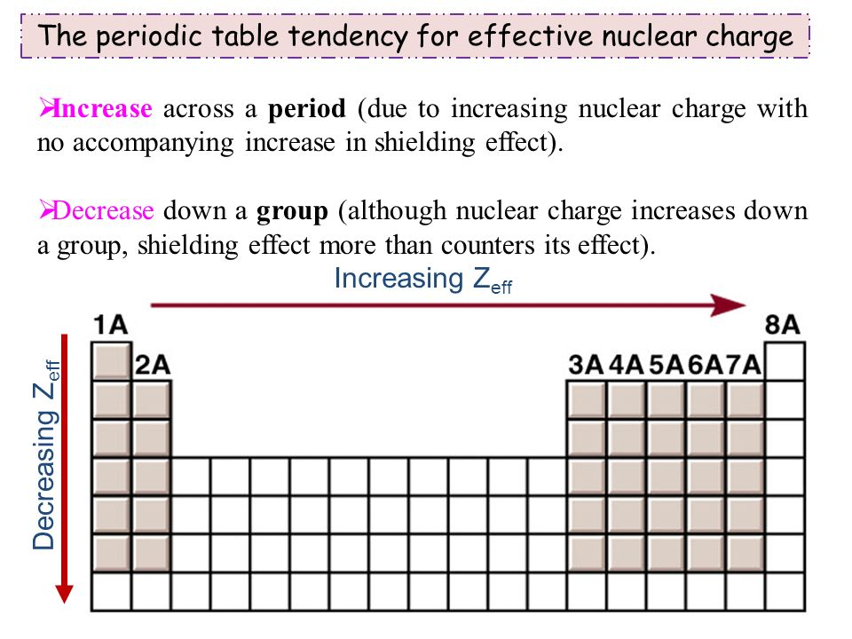 Periodic relationships among the elements ppt video online download the periodic table tendency for effective nuclear charge urtaz Image collections