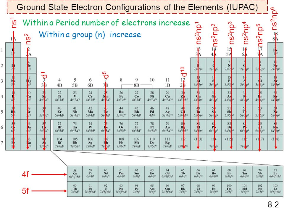 Periodic relationships among the elements ppt video online download ground state electron configurations of the elements iupac urtaz Images