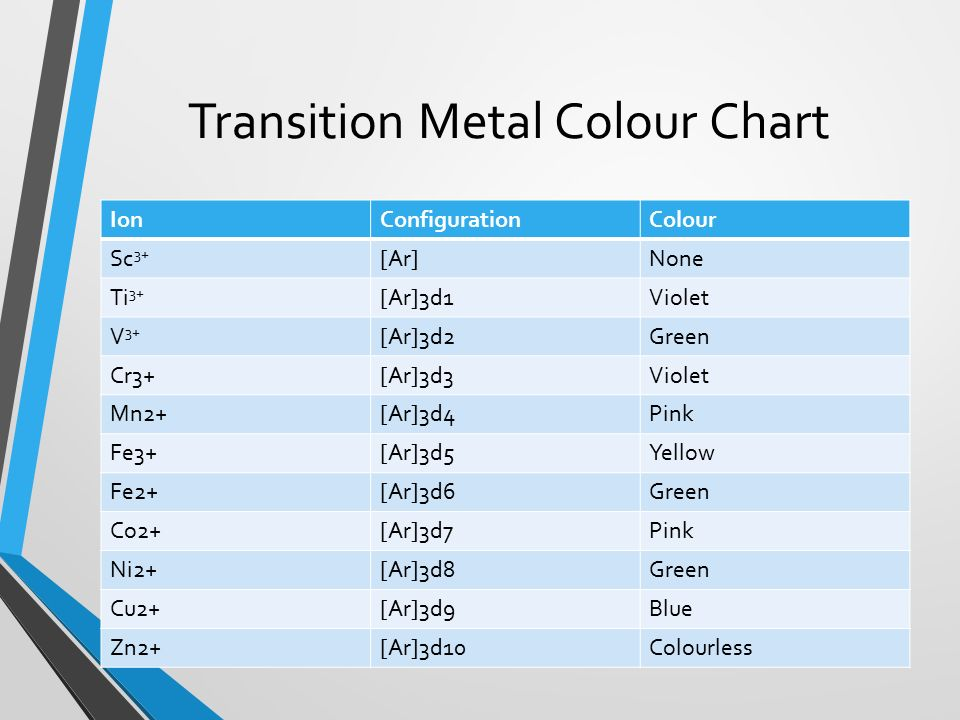 how to change the colour of transition metals