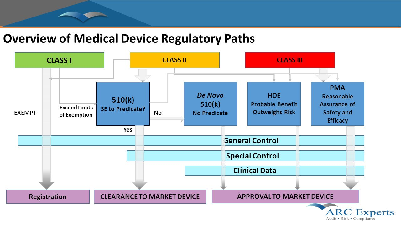 An Introduction to Risk/Hazard Analysis for Medical Devices