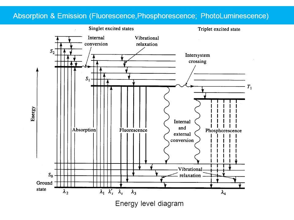 Absorption Emission Fluorescence Cphosphorescence B Photoluminescence on Energy Diagram Fluorescence
