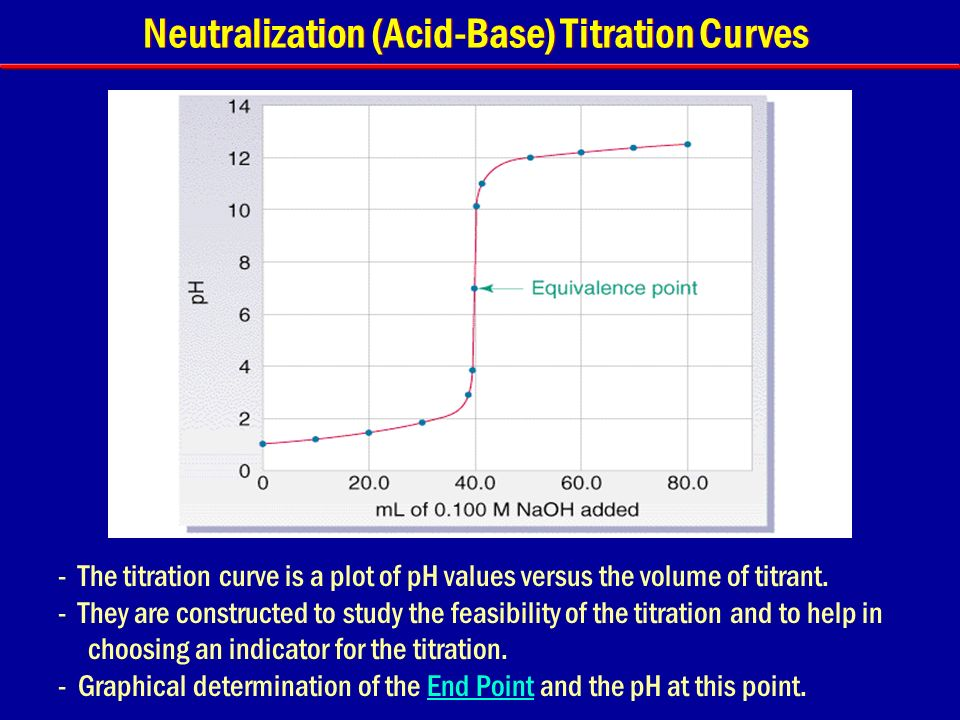 determination of the end point of the acid base titration In any titration, end point is the point where the although we determine the end point from the and hydrochloric acid difference between alkali and acid.