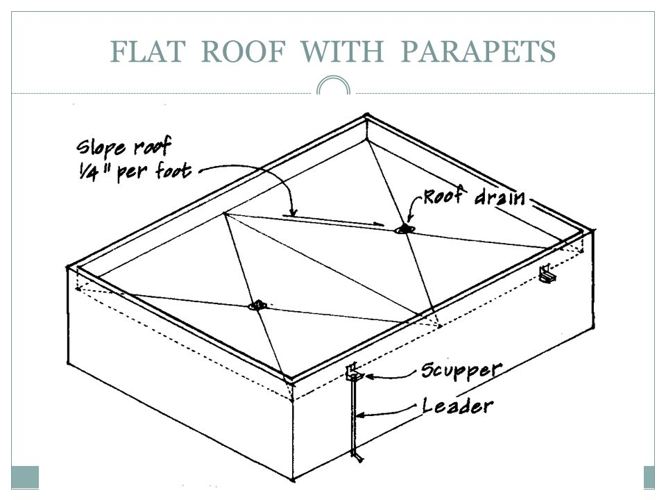 FLAT ROOF WITH PARAPETS