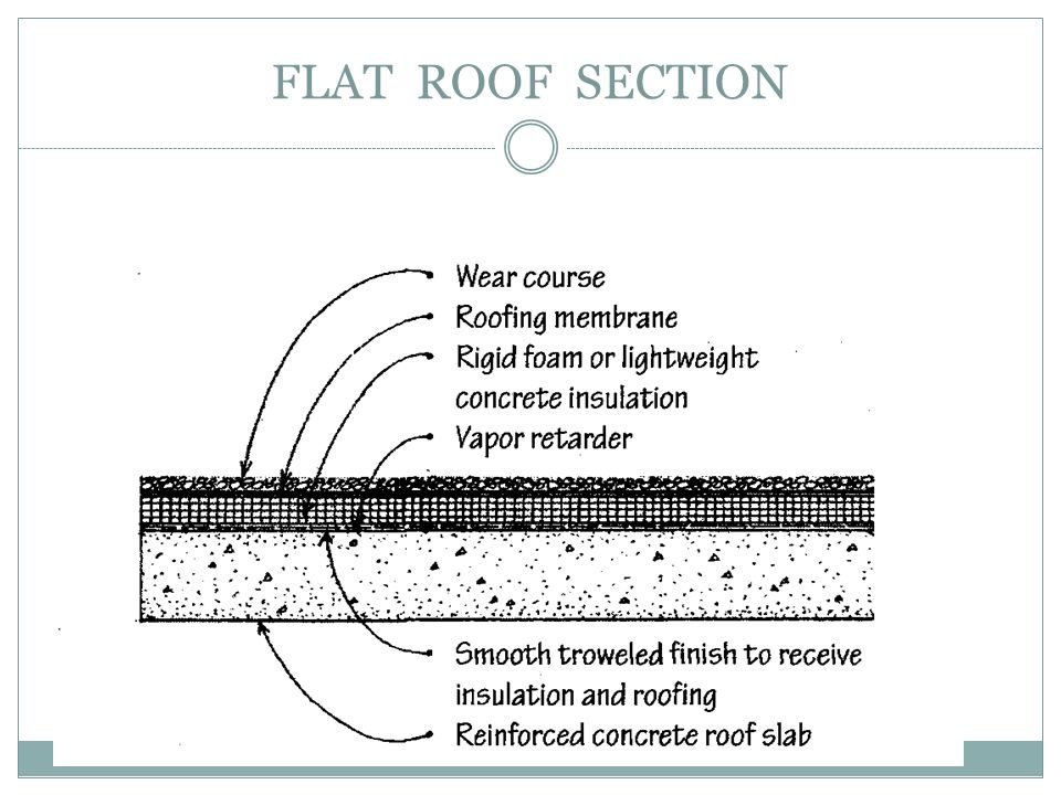 FLAT ROOF SECTION