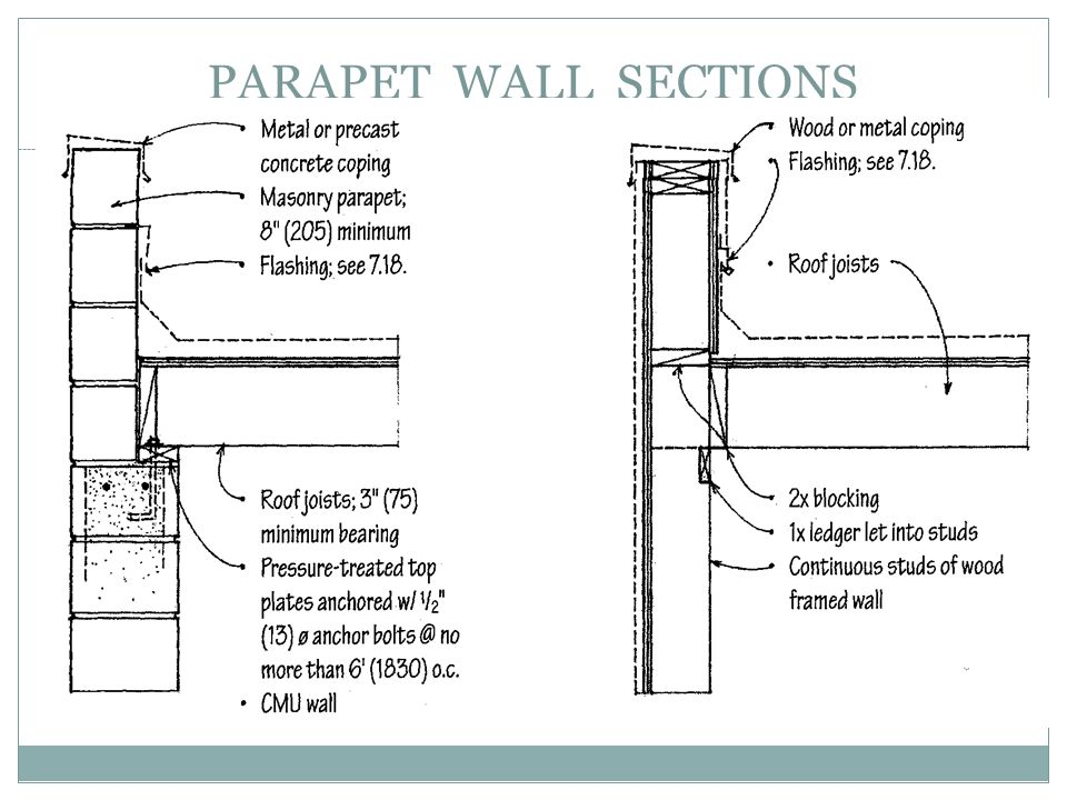 PARAPET WALL SECTIONS