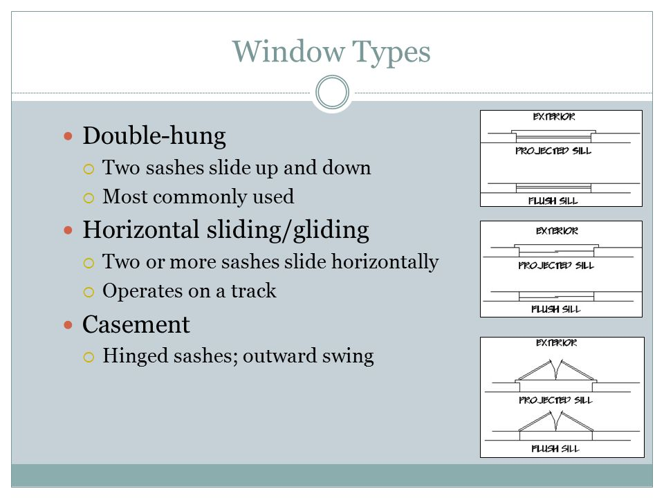 Window Types Double-hung Horizontal sliding/gliding Casement