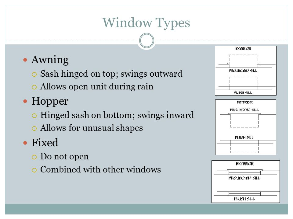 Window Types Awning Hopper Fixed Sash hinged on top; swings outward