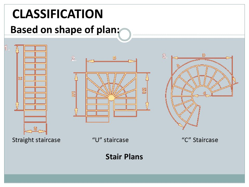 CLASSIFICATION Based on shape of plan: Stair Plans Straight staircase