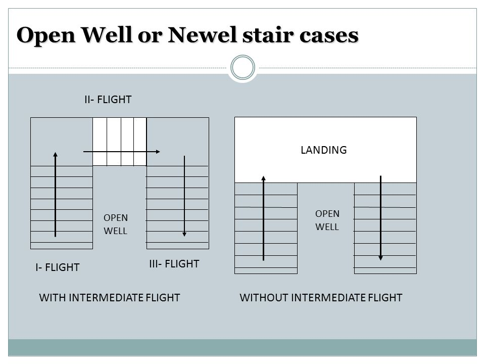 Open Well or Newel stair cases