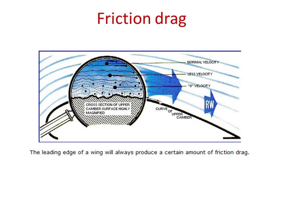 External Flow Drag And Lift Ppt Video Online Download