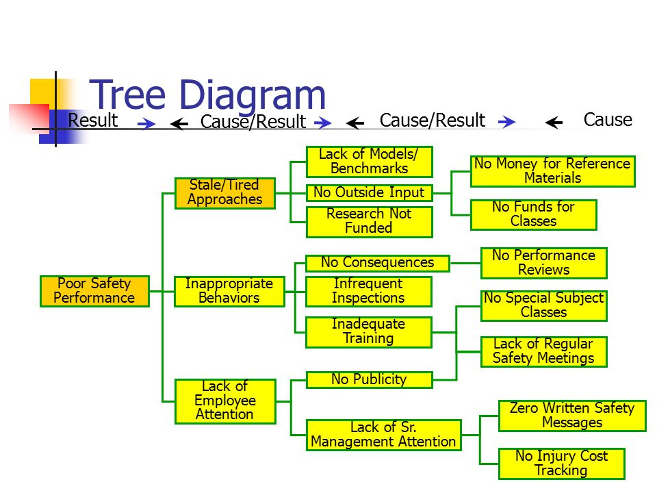 accident investigation and root cause analysis - ppt video ... subaru 2 5 engine diagram 5 why diagram tree