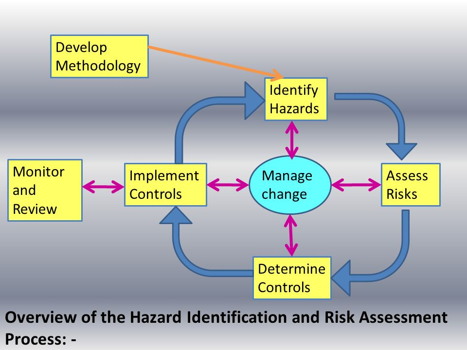 identify hazards assess risk This page provides information and resources for conducting a hazard identification and risk assessment multi-hazard risk assessment identify data sources.