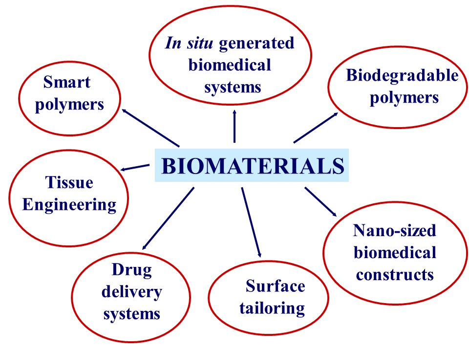 Biomedical Monitoring System : Strategies for engineering scaffolds tissue