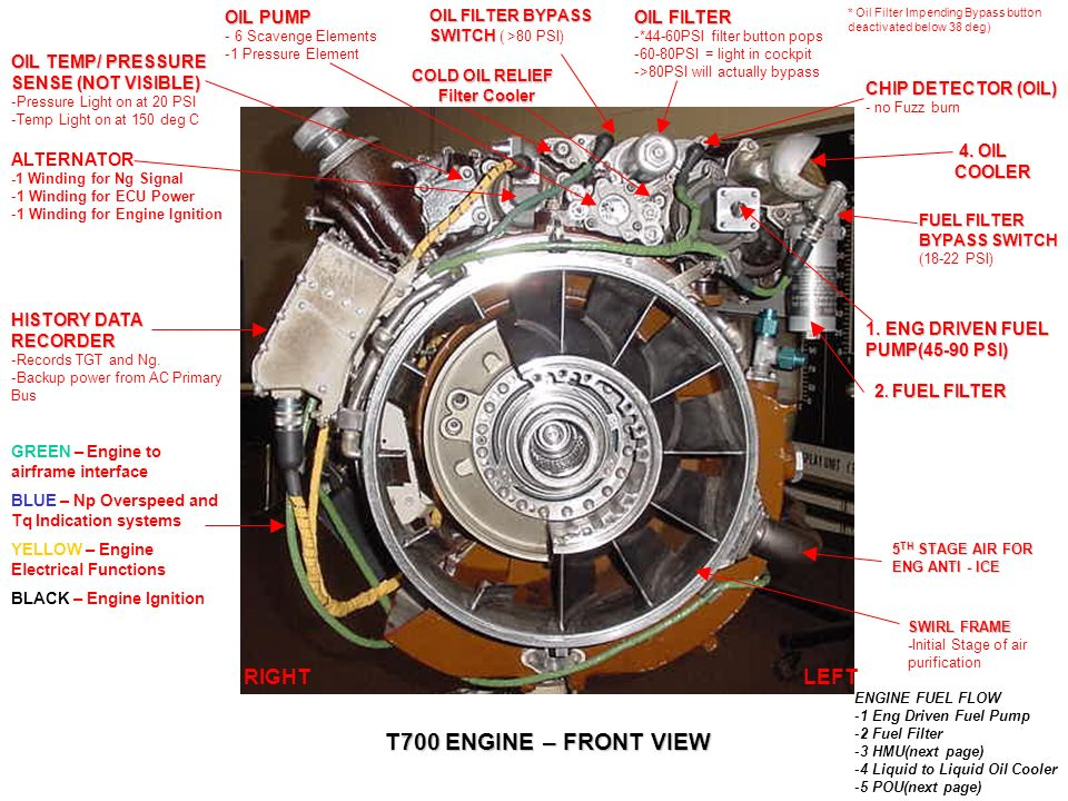 T700 engine ppt video online download for What are the primary functions of motor oil