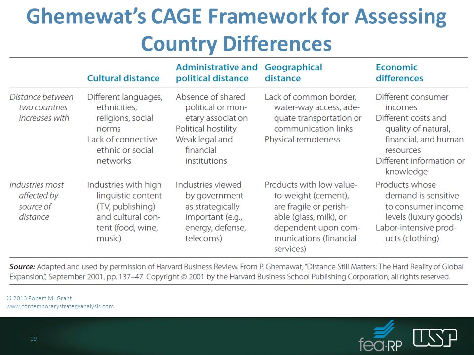 cage distance framework Company managers or policy makers often over-estimate attractiveness of export markets only by focusing on narrow indicators of foreign market potential ( country's population, gdp growth, per capita income, propensity to consume) i found the cage distance framework, created by prof p ghemawat.