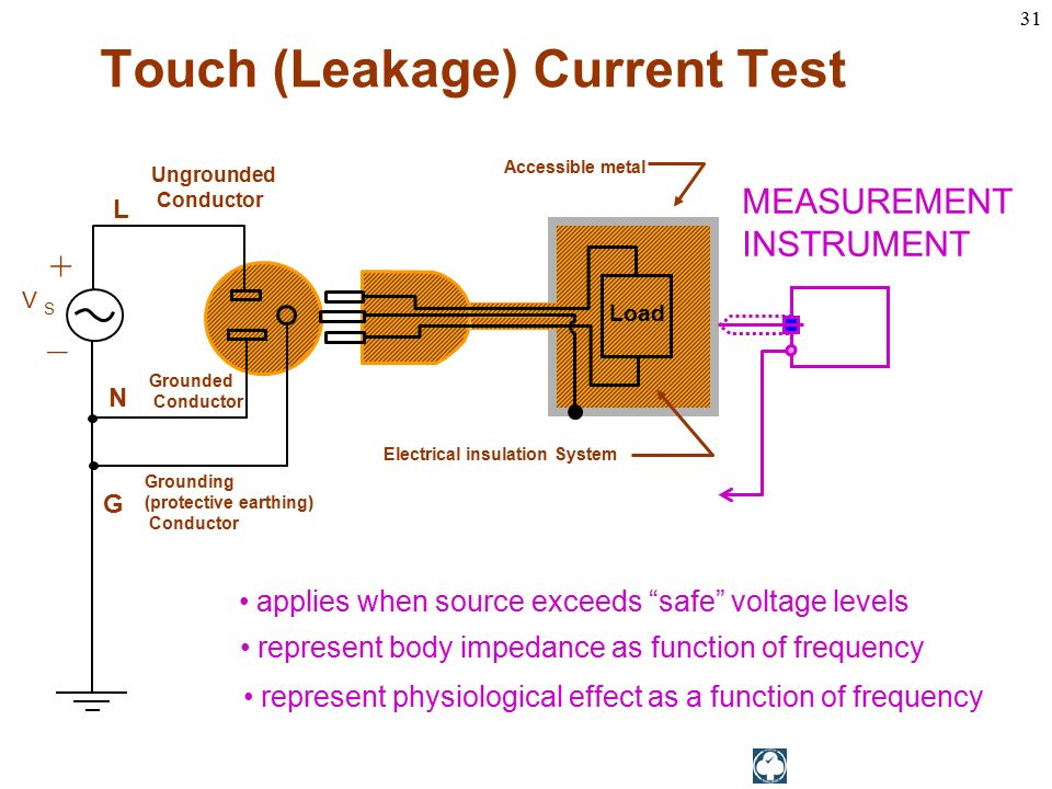 Instrument Current Electricity : Touch leakage current ppt download