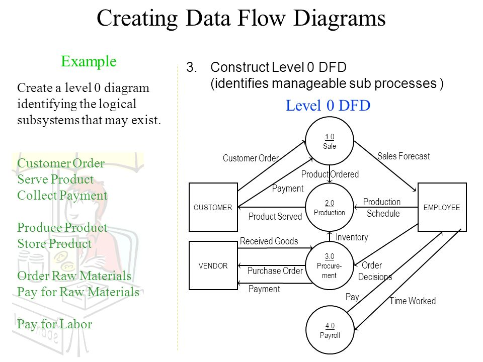 Software specification models ppt video online download for Create dfd online