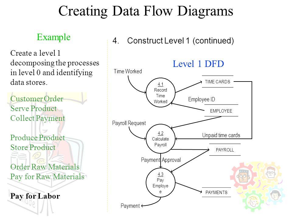 Software specification models ppt video online download for Make dfd online